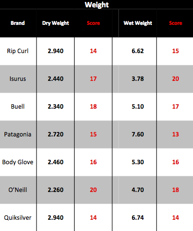 solspot weight wetsuit data 2012